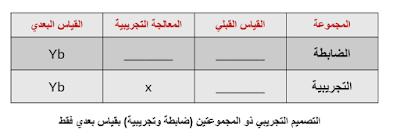 التصميم التجريبي ذو المجموعتين (ضابطة تجريبية) بقياس بعد التجربة فقط