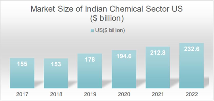 Market Size of Chemical Industry in India