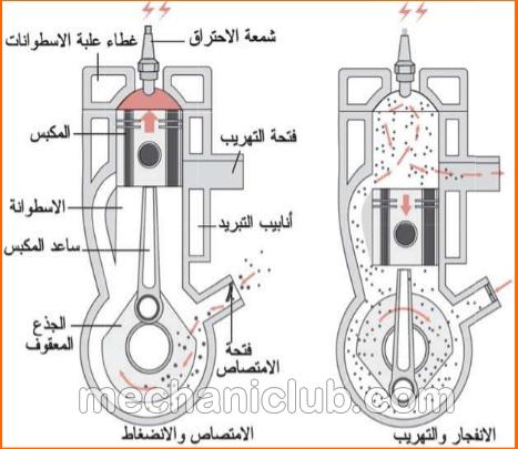 تحميل كتاب صيانة وإصلاح محرك السيارة Pdf Mechaniclub ميكانيك كلوب