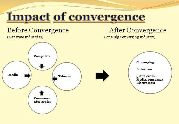 convergence of the twain essay example Analysis of 'the convergence of the twain' simon armitage ocr english literature gcse poetry exam 'convergence of the twain' is archaic, formal language poetry essay, analysis of a birthday christina rossetti.