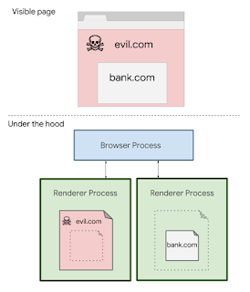 - OOPIF 2BDiagram - Mitigating Spectre with Site Isolation in Chrome