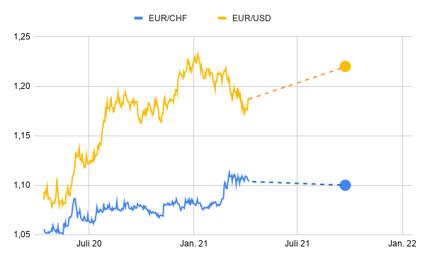 EUR/CHF, EUR/USD Prognosen September 2022