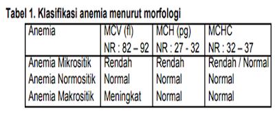 Klasifikasi anemia berdasarkan morfologi