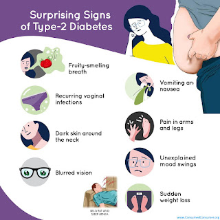composite image of signs of diabetes and pre-diabetes