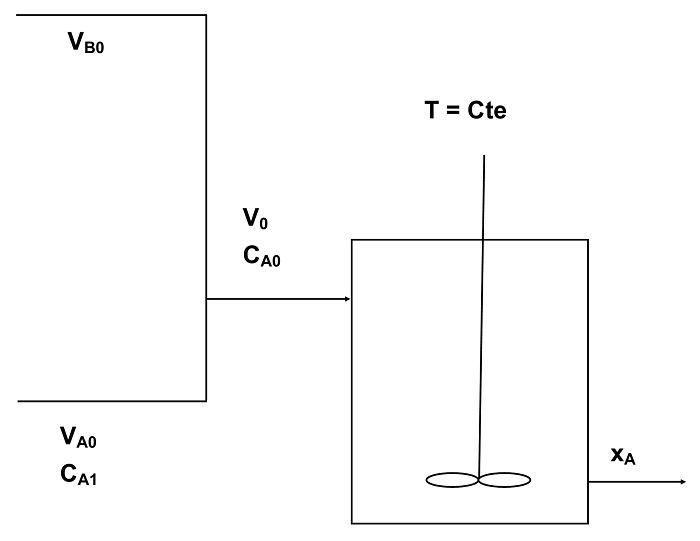 Diagrama del ejemplo de CSTR de este artículo