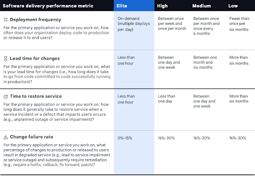DevOps Research and Assessment (DORA) showing a detailed description of these metrics and the different levels of organizational performance