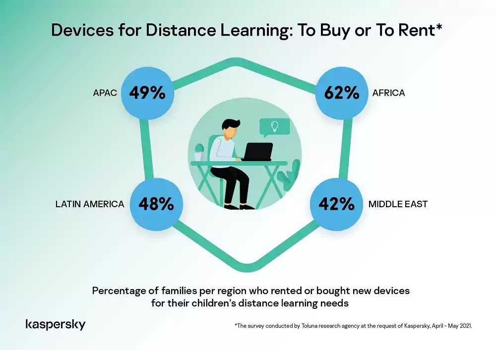 Devices for Distance Learning