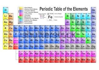 আধুনিক পর্যায় সারণি | Class 10 Physics | হাইড্রোজেনকে দুষ্ট মৌল বলা হয় কেন