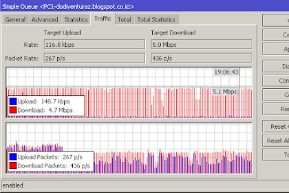 Pengertian CIR dan MIR Serta Implementasinya Pada RouterOS Mikrotik