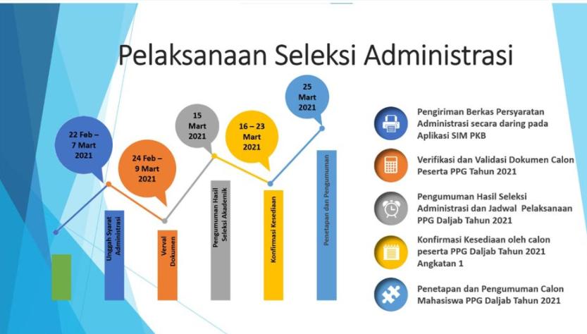 Yuk Cermati Jadwal dan Syarat Seleksi PPG dalam Jabatan 2021