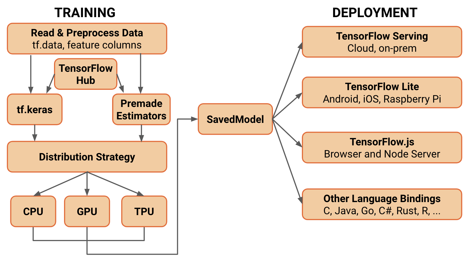 the new architecture of TensorFlow 2.0 using a simplified, conceptual diagram
