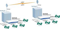 Kablosuz ağ sistemi nedir?