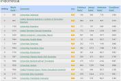 UI Peringkat 1 dan Unnes Peringkat 26 Versi Webometrics Edisi Juli 2020