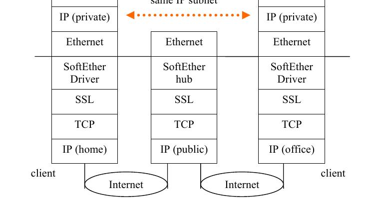 How to set up Softehter VPN Client under Linux: Via vpngate net | l