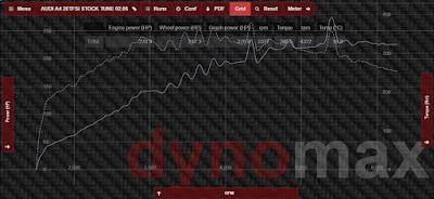AUDI 20TFSi stock dynostand graphic