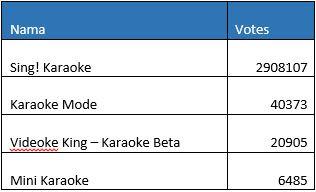 Aplikasi Android Untuk Karaoke Terbaik