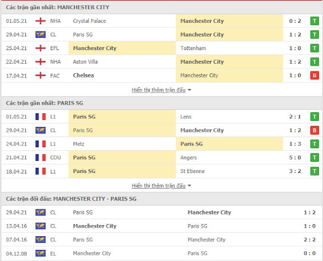 Kèo châu Á Man City vs PSG, 02h ngày 5/5/2021 Thong-ke-mc-psg-5-4
