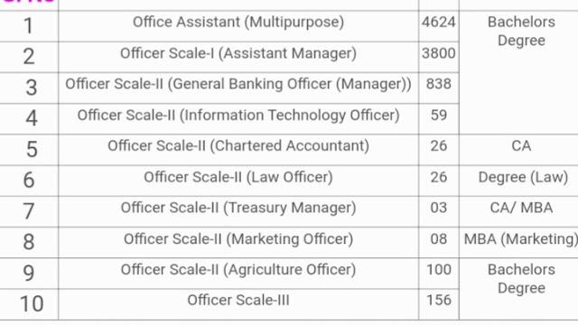 IBPS Recruitment for various vacancies www.jkjobsalert.in