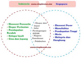 diagram Venn indonesia dan singapura www.simplenews.me