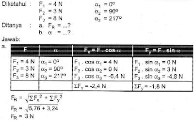 pada titik O (titk potong sumbu x dan sumbu y) bekerja tiga buah gaya satu bidang datar, yaitu F1 = 4 N, F2 = 3 N, dan F3 = 8 N. Masing-masing gaya tersebut terhadap sumbu x positif berturut-turut  membentuk sudut 0°, 90° dan 217°.