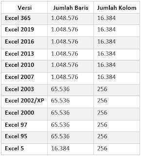 Jumlah Kolom dan baris di excel