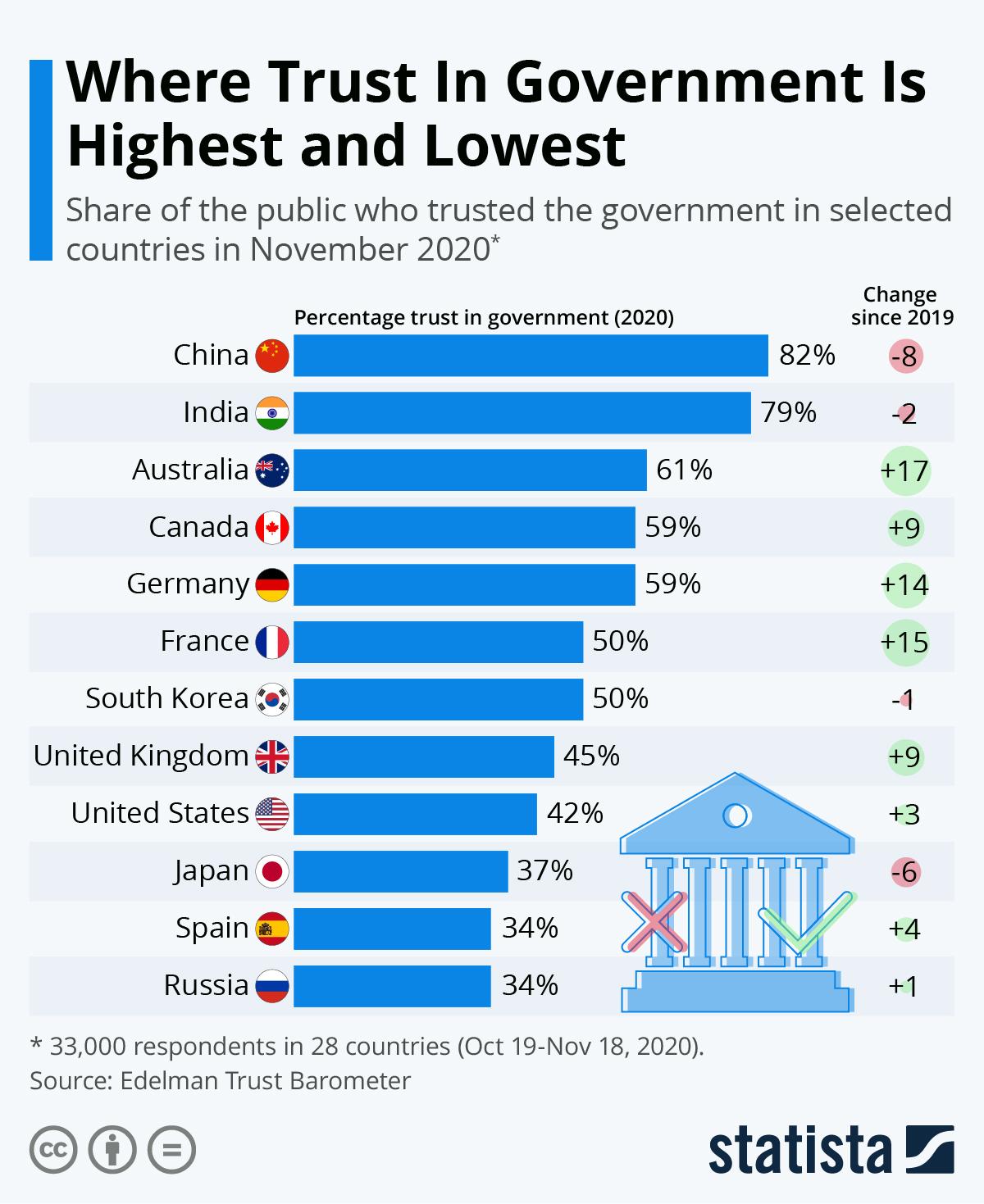 В каких странах народ доверяет своему правительству