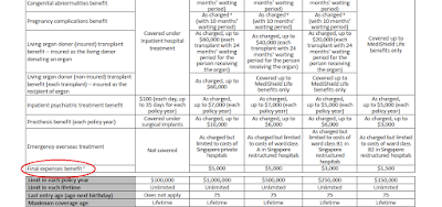NTUC Table of Benefits