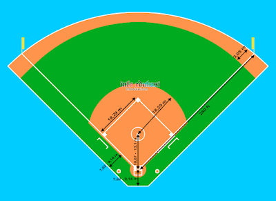 Contoh Gambar Dan Ukuran Lapangan Softball Beserta Keterangannya Secara Lengkap