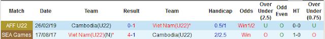 Giải mã kèo U22 Việt Nam vs U22 Campuchia, 19h ngày 7/12 - Bán kết Seagame Vn2