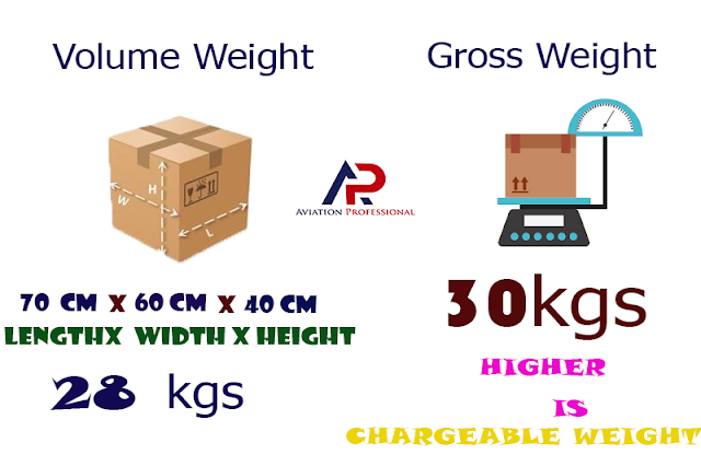 Calculating the chargeable weight ,Airfreight Chargeable Weight,volume weight,basic air cargo tariff definitions,airfreight shipping skill