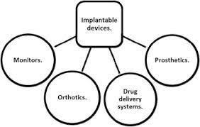 The Nanoengineered Prosthetics Market to Witness Robust Growth in North America
