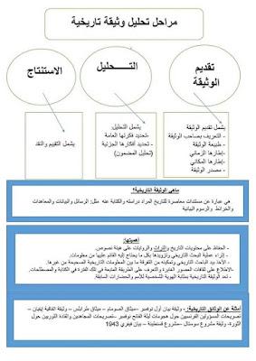 مراحل تحليل وثيقة تاريخية الرابعة متوسط