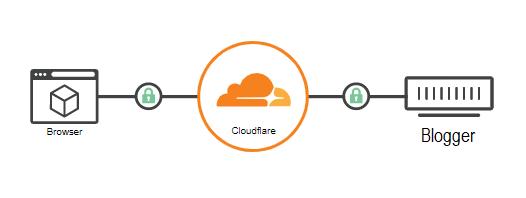 cara kerja cloudflare menahan jingling