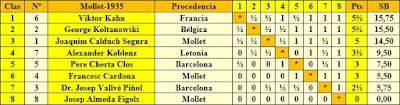 Clasificación final por orden de puntuación del I Torneo Internacional de Ajedrez de Mollet