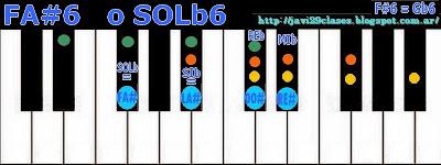 acorde piano chord sexta F#add6 o Gbadd6