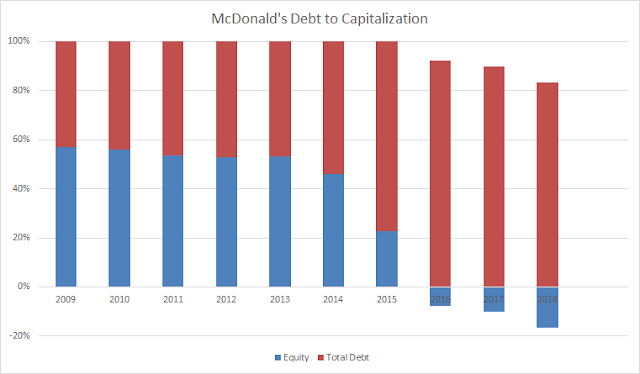 Balance Sheet | Debt | Equity