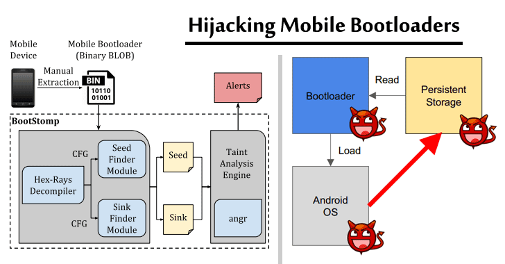 Mobile Bootloaders From Top Manufacturers Found Vulnerable to Persistent Threats