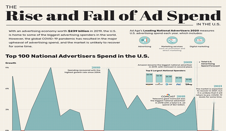 How Total Spend by U.S. Advertisers Has Changed, Over 20 Years #infographic