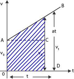 gambar Grafik V-t pada GLBB