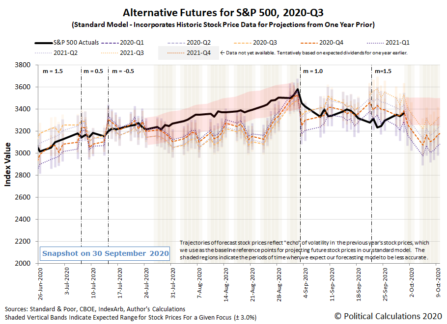 Alternative Futures - S&P 500 - 2020Q3 - Standard Model (m=+1.5 from 22 September 2020) - Snapshot on 30 Sep 2020