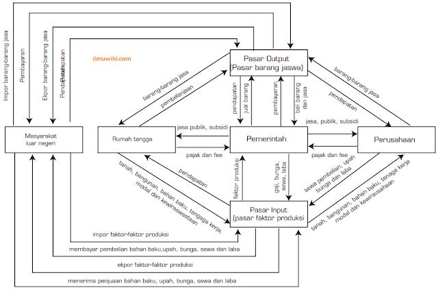 gambar diagram interaksi pelaku ekonomi model lengkap dengan 4 pelaku