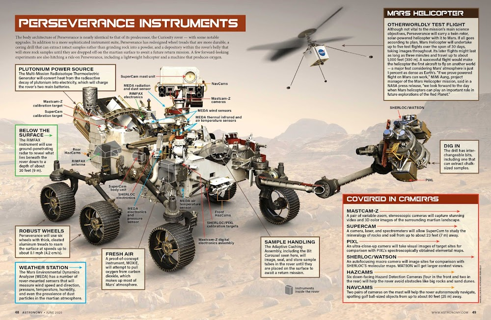 NASA Mars 2020 Perseverance rover - infographic