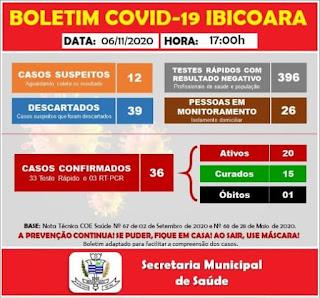 Ibicoara registra mais 02 casos da Covid-19
