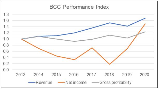 BCC Performance Index