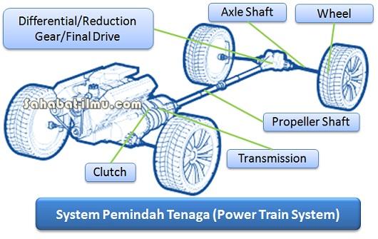 Materi Jenis-jenis Sasis (Chassis) dan Sistem Pemindah Tenaga