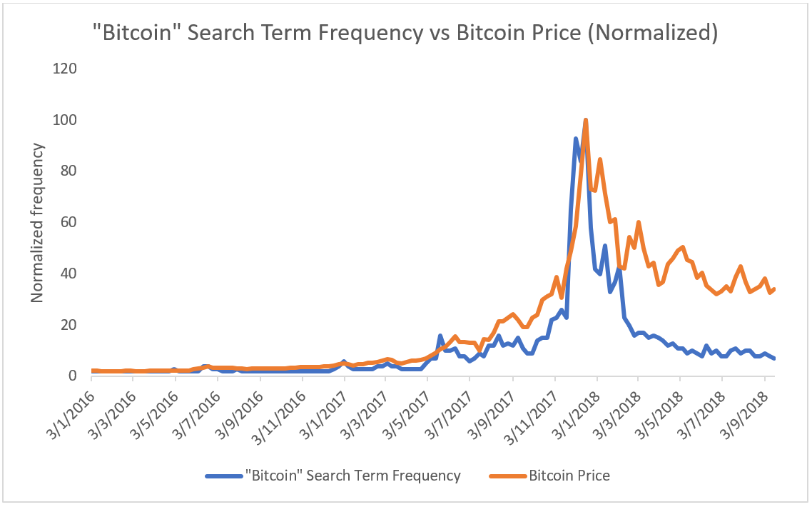 buy bitcoin search trend