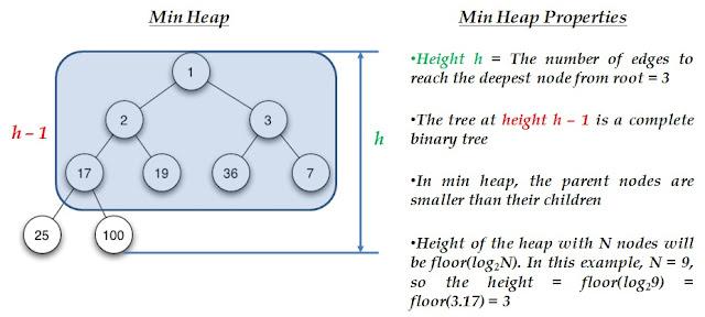 Properties of binary heap