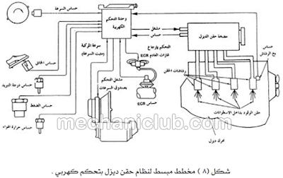 كتاب نظام حقن الوقود في الديزل من الصفر إلى الإحتراف PDF