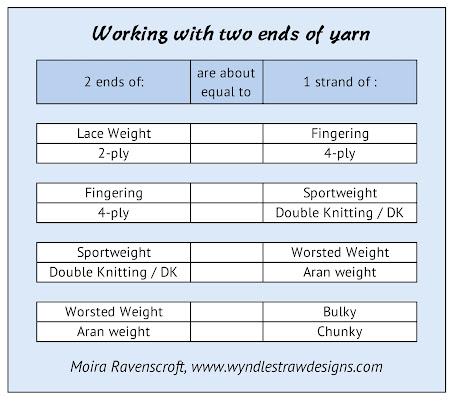 Yarn Chart by Moira Ravenscroft, Wyndlestraw Designs
