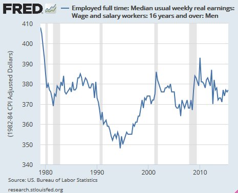 Weekly median wage real earnings men 16 and older